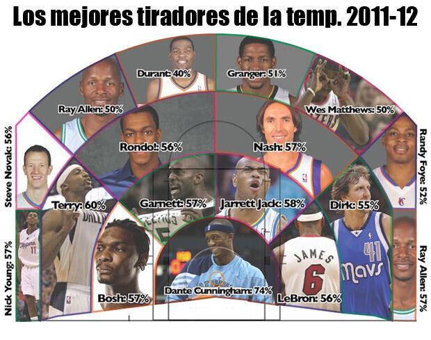Los mejores tiradores de la temporada 2011-12