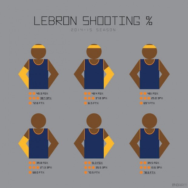 estadísticas LeBron James